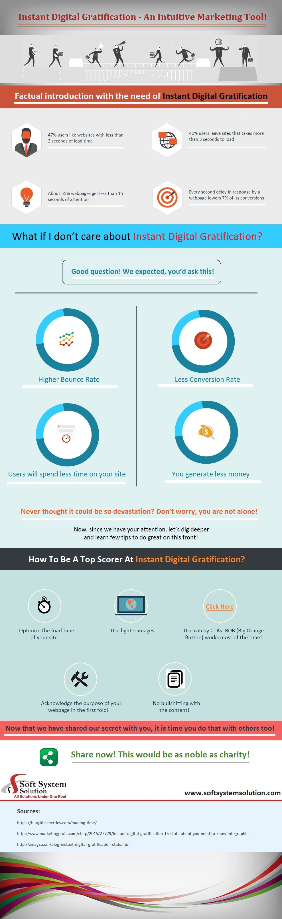 Instant Digital Gratification- An Intuitive Marketing Tool!