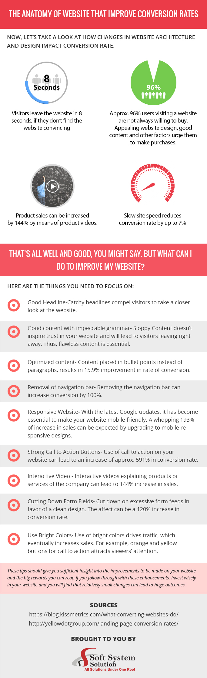 The anatomy of website that improve conversion rates
