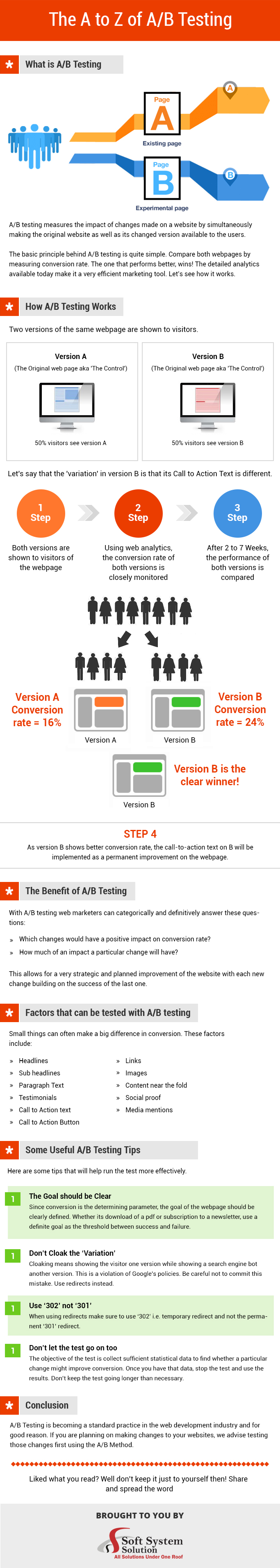 A B Testing Infographics