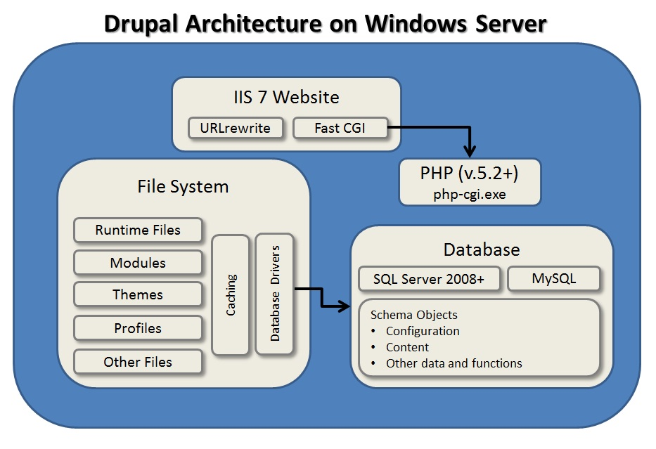 drupal on Windows servers